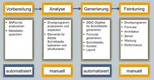 Migrationstool: in 4 Schritten von SAPscript zu AdobeForms