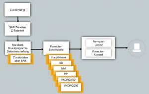 Grafik Erstellungsprozess eines SAP Druckformulars